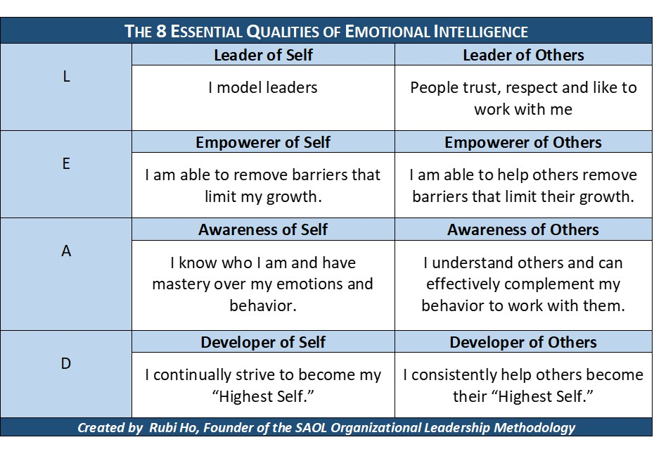the four domains of emotional intelligence The 4 domains of emotional intelligence elements of emotional intelligence within each domain can be used to build personal and professional relationships  even if you are strong in a few of these elements but lacking in others, you will face personal growth problems.
